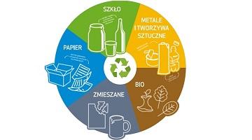 Przyjmowanie deklaracji o wysokości opłaty za gospodarowanie odpadami komunalnymi.